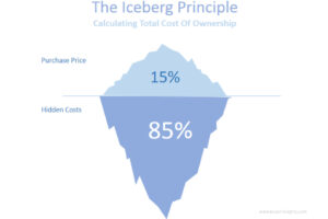 Iceberg theory of building materials